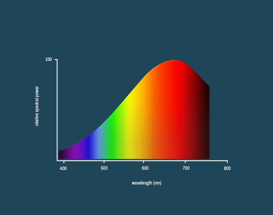 grafiek_kleurweergave_pix